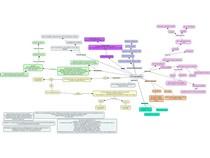 Dor Neuropática (mapa conceitual)