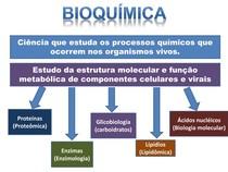 (1) Introdução à Bioquímica