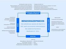 BENZODIAZEPINICOS - ODONTOLOGIA