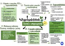 Mapa mental da primeira aula de Responsabilidade Social e Empresarial