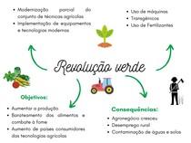 Revolução verde Mapa mental