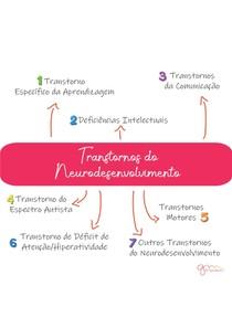 Transtornos do neurodesenvolvimento segundo DSM-5