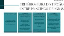 DIFERENÇA ENTRE PRINCÍPIOS E REGRAS - DIREITO CONSTITUCIONAL