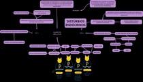 Distúrbio endócrino- 2.0