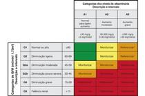 Escala de classificação de DRC