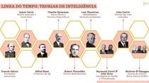 Teorias de inteligência (linha do tempo dos teóricos) TAI