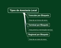 Mapa Mental Técnicas Anestésicas