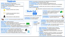 Direito Civil - Bens (MAPA MENTAL COMPLETO)