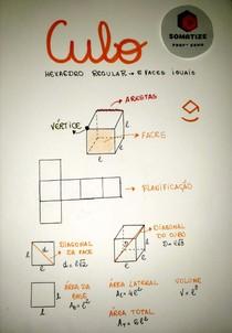 Mapa Mental Cubo