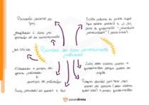 Princípio da persuasão racional do juiz (livre convencimento motivado) - Mapa Mental