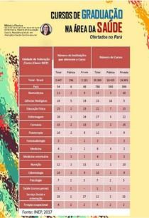 CURSOS DE GRADUAÇÃO NA ÁREA DA SAÚDE ofertados no estado do Pará