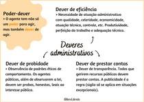 Mapa mental - Deveres Administrativos