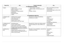 Tabela de FIOS para sutura