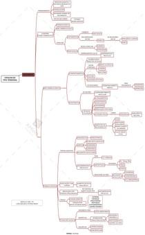 Mapa mental - CTT: tratamento