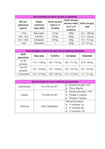 Recomendação de ganho de peso de gestantes