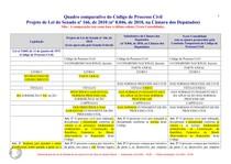 Quadro Comparativo dos Projetos do CPC 1973 e 2015
