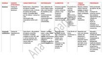 Enfermidades Veiculadas por Alimentos (EVA) - Tabela