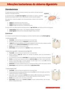 Infecções bacterianas do sistema digestório