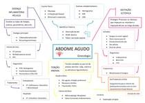 Abdome Agudo em ginecologia  - MAPA MENTAL