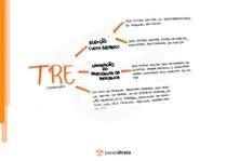 TRFs, TRTs e Tribunais eleitorais - Mapa Mental