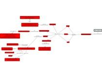 Mapa Conceitual - Características semiológicas da DOR TORÁCICA no Sistema Cardiovascular