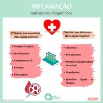 Indicadores bioquímicos da inflamação