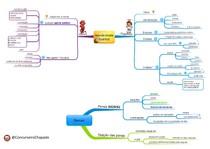mapas mentais -improbidade administrativa