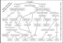 [Mapa Mental] Mecânica dos Fluidos