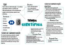 Mapa Mental sobre a Teoria Científica da Administração