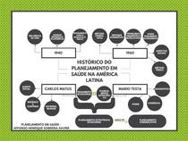 Mapa mental - HISTÓRICO DO PLANEJAMENTO EM SAÚDE NA AMERICA LATINA