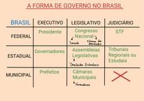 A forma de governo no Brasil