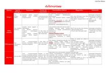ARBOVIROSES - tabela
