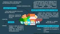 Mapa mental - vitamina B9