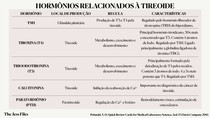 Hormônios da Tireoide e Exames Diagnósticos