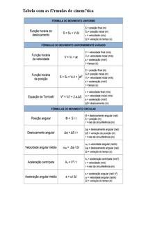 Tabela com as fórmulas de cinemática