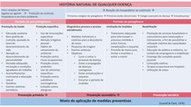 Historia Natural de Qualquer Doenca Promocao e Prevencao