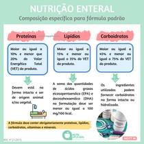 Nutrição enteral - Composição da fórmula padrão