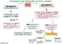 Mapas mental: Tratamento das Infecções do Trato Urinário