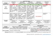 Tabela resumindo os Tipos de Hepatite