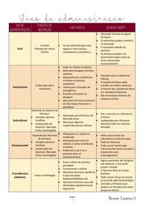 Vias de administração (absorção, vantagem e desvantagem)