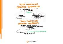 Poder Constituinte Derivado - Mapa mental (parte 1)