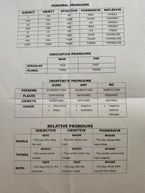 Pronouns (Pronomes)