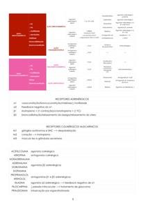 Farmacologia - Sistema nervoso