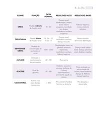 Exames Laboratoriais - Valores e Interpretação