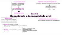 Direito Civil - Capacidade e incapacidade civil (MAPA MENTAL)