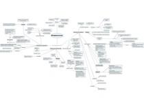 Streptococcus (Estreptococos) - Mapa Mental