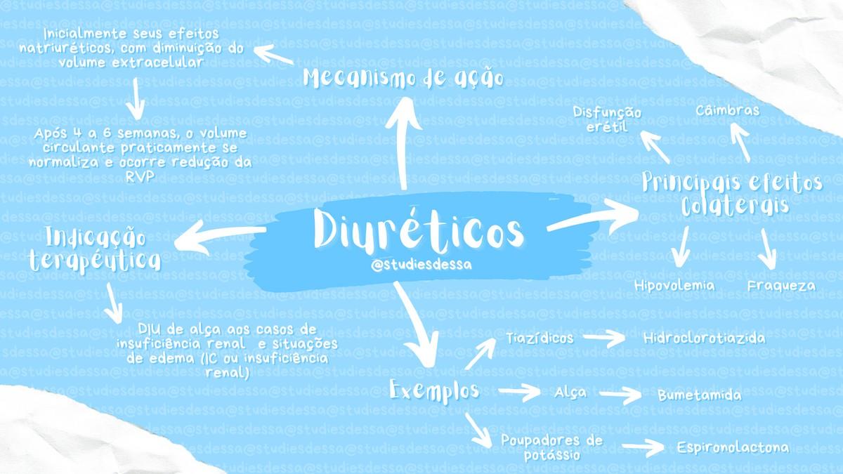 Pre-visualização do material Mapa mental Diuréticos - página 1