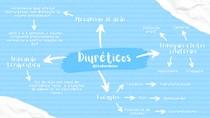 Mapa mental Diuréticos