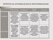 Efeitos da divisibilidade e indivisibilidade