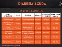 Diarreia Aguda - Etiologia Bacteriana
